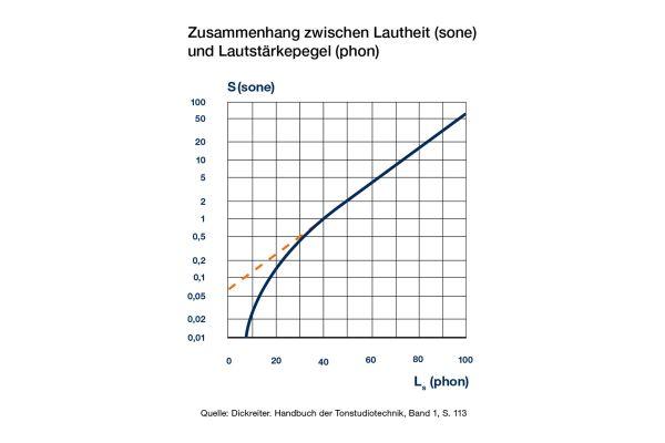 Die Psychoakustik untersucht den Zusammenhang zwischen physikalischer Messung des Schalls und dessen subjektiver Beurteilung. Die Lautheit gibt die empfundene Lautstärke an.