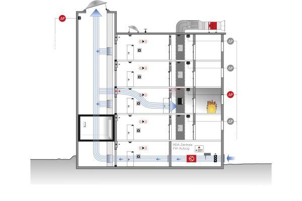 Schematische Darstellung einer Rauchschutz-Druckanlage (RDA) im Feuerwehraufzug. Hier dargestellt mit Zuluftschacht im Feuerwehraufzug.