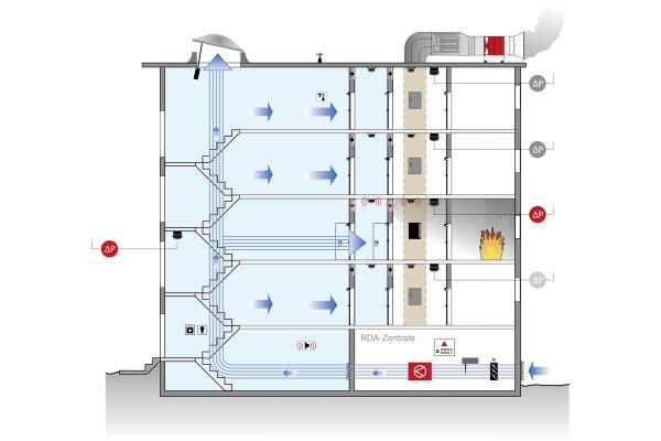 Schematische Darstellung einer Rauchschutz-Druckanlage mit aktiv geregeltem Abströmschacht.