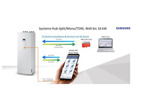 """Alle Systeme von Samsung, also auch die Wärmepumpen, können per """"Smart Things"""" und """"Bixby""""-Sprachbefehl gesteuert und in alle gängigen Bus-Systeme integriert werden."""