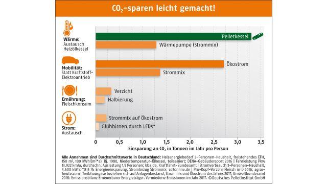 Das Bild zeigt ein Diagramm, welches veranschaulicht, dass mit dem Einsatz von Holzpellets statt fossiler Brennstoffe so viel CO2 eingespart wird, wie mit keiner anderen Maßnahme im Haushalt.