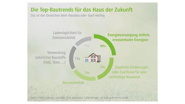 Das Bild veranschaulicht anhand eines Diagramms, welche fünf Bautrends für die Deutschen prozentual gesehen am wichtigsten sind.