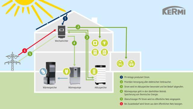 Das Bild veranschaulicht anhand einer Grafik, wie Heizen mit Strom in einem Haus über ein Energiekonzept mit PV-Anlage, Stromspeicher, Wärmepumpe und Wärmespeicher funktioniert.