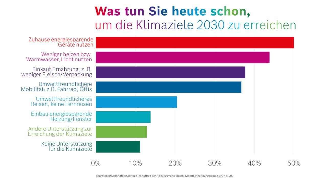 Wie klimafreundlich ist Deutschland?