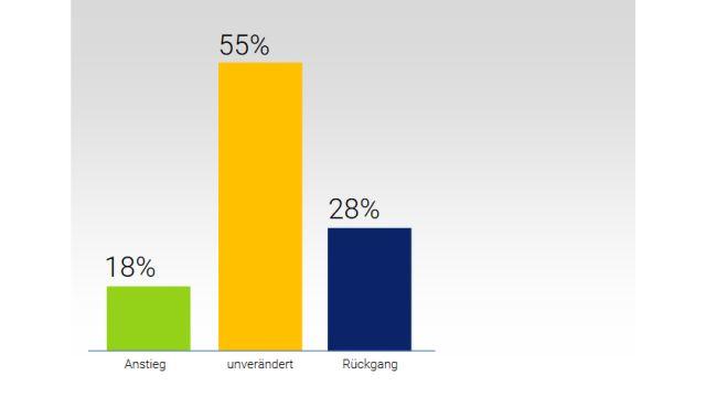 Die Grafik zeigt erwartete Umsatzentwicklung in 2021.