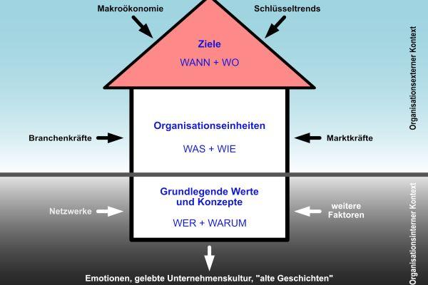 Schematische Darstellung der auf ein Unternehmen einwirkenden Kräfte.