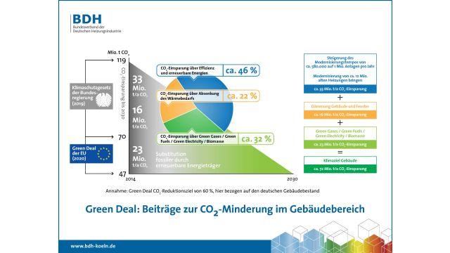 Heizungsbranche: Brennstoffzelle und wasserstofffähige Gasbrennwertheizungen verfügen über beste Voraussetzungen für die Umsetzung des European Green Deal.