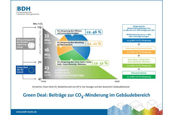 Die Heizungsbranche verfügt mit der Brennstoffzelle und wasserstofffähigen Gasbrennwertheizungen über beste Voraussetzungen für die Umsetzung des European Green Deal.