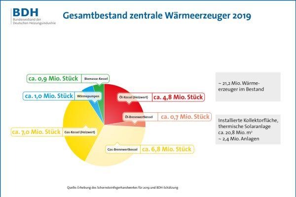 Mit insgesamt etwa 13,8 Mio. Heizkesseln dominierte der Energieträger Gas in 2019 den Gesamtbestand an zentralen Wärmeerzeugern in Deutschland.