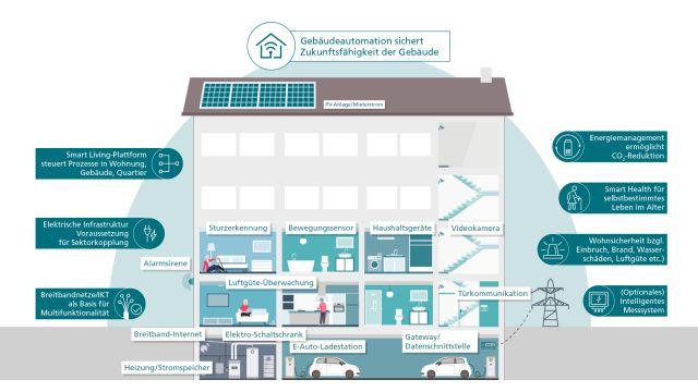 Um die Klimaziele einhalten zu können, muss eine digitale Infrastruktur geschaffen werden. Denn immer noch sind zu viele Wohngebäude unzureichend für die digitale Zukunft gerüstet. Das soll sich mit dem Positionspapier der Wirtschaftsinitiative Smart Living (WI SL) ändern!