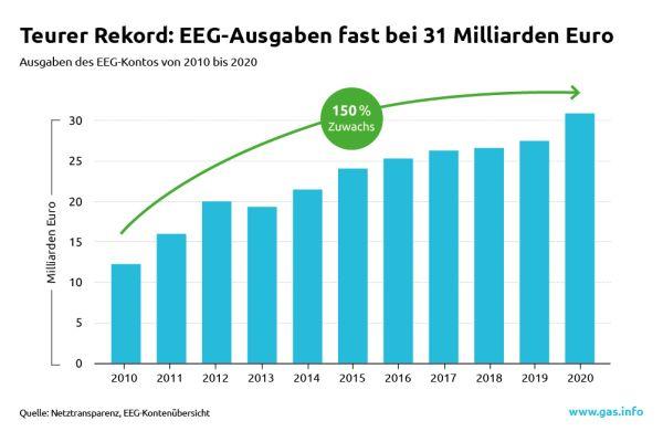 Nach Information von Zukunft Gas haben die Ausgaben auf dem EEG-Konto im Jahr 2020 mit 30,9 Mrd. Euro einen neuen Spitzenwert erreicht.