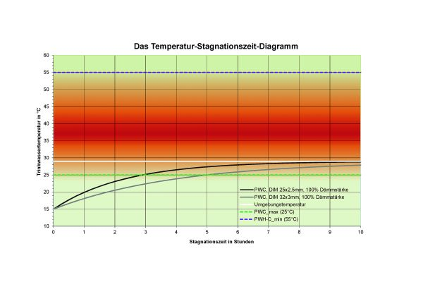 Temperaturverlauf in Stagnationsphasen in den Fokus nehmen