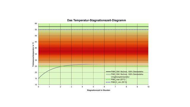 Einschleifen der Zirkulation: Zirkulation innerhalb von Vor- oder Trennwänden gemeinsam mit PWC-Trinkwasserleitungen bringt hohe Umgebungstemperaturen und sorgt dauerhaft für Probleme bei der Kaltwasser-Temperaturhaltung.