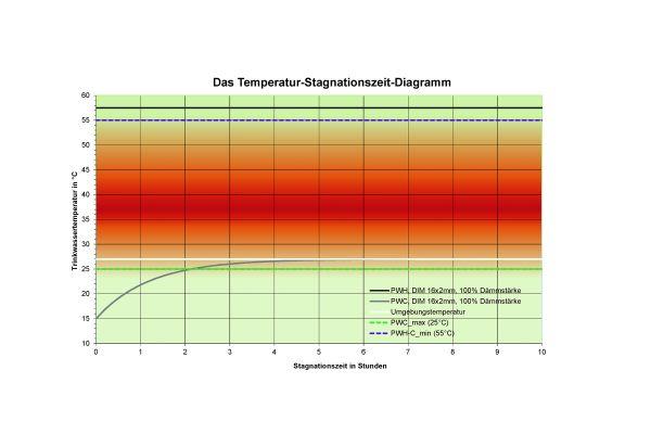 BILD 3: Einschleifen der Zirkulation: Zirkulation innerhalb von Vor- oder Trennwänden gemeinsam mit PWC-Trinkwasserleitungen bringt hohe Umgebungstemperaturen und sorgt dauerhaft für Probleme bei der Kaltwasser-Temperaturhaltung.