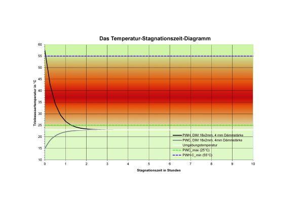 BILD 4: Durchschleif-Ringinstallation im Stockwerk: In Stagnationsphasen erreichen sowohl Kaltwasser- als auch Warmwasserleitung in der Installation schnell den unkritischen Temperaturbereich. Das Ergebnis ist eine funktionierende Temperaturhaltung unter Stagnation und bestmöglicher Wasseraustausch bei jeder Entnahme.