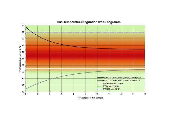 BILD 7: Schwachstelle Zirkulation: Der Temperaturverlauf bei Stagnation zeigt, dass nach der letzten Entnahme von Warmwasser die abzweigende PWH-Leitung aufgrund der Wärmeeinwirkung des Zirkulationskreislaufs in jeder Stagnationsphase dauerhaft im kritischen Temperaturbereich bei etwa 42°C bleibt.