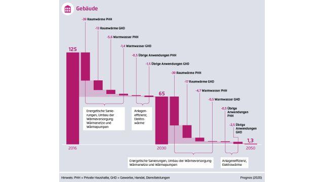 Grafik: Reduktion Treibhausgasemissionen bei Gebäuden, in Mio. t CO2-Äquivalent.