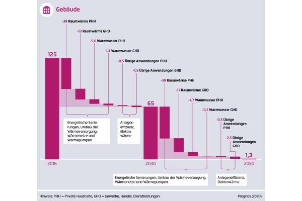 Reduktion der Treibhausgasemissionen bei den Gebäuden, in Mio. t CO2-Äquivalent.