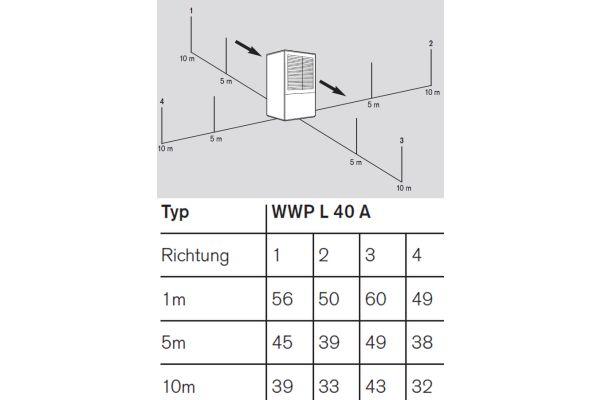 """Geräuschpegel für die Wärmepumpe """"WWP L 40 A"""": Richtung 1 ist die Ansaugseite, Richtung 3 die Ausblasseite der Luft/Wasser-Wärmepumpe."""