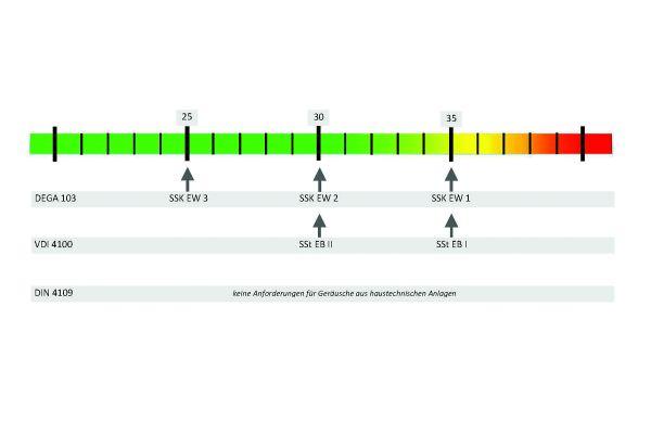 Die Zuordnung der konkreten Schallpegel zu den Normen ist unterteilt: Einmal in Fremdbereich, dann in Eigenbereich.  Dieser kommt nur im erhöhten Schallschutz bei VDI 4100 und DEGA 103 vor.