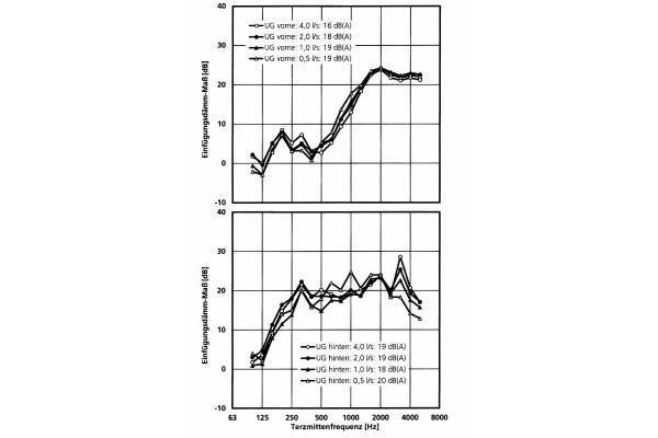 """Bis zu 19 dB: Diese Schallpegelreduzierung kann im Vergleich ungedämmtes/mit """"Missel MSA-KLW"""" gedämmtes Abwasserrohr erzielt werden"""