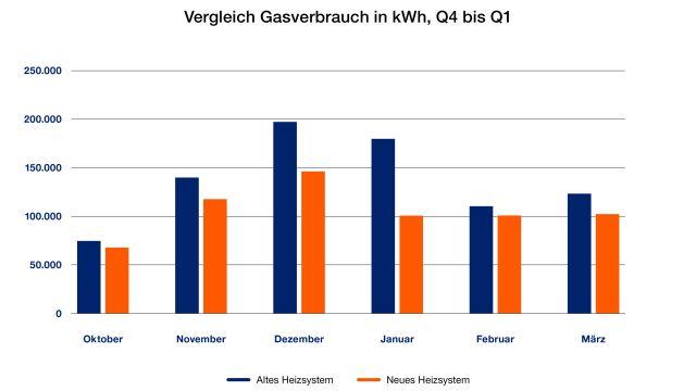 Grafik alt gegen neu: Gasverbrauch KGS Bad Lauterberg.