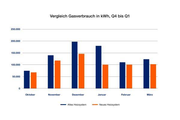 Alt gegen Neu: Die Gegenüberstellung der beiden Heizsysteme zeigt die Ersparnis beim Gasverbrauch (letztes Quartal 2019, erstes Quartal 2020).