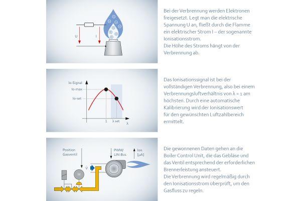 Das Ionisationsprinzip zur Flammenüberwachung.