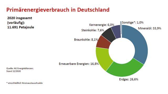 Grafik: Primärenergieverbrauch in Deutschland im Jahr 2020.