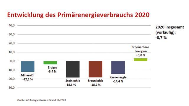 Grafik: Entwicklung des Primärenergieverbrauchs in Deutschland.