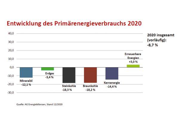 Der Primärenergieverbrauch in Deutschland lag 2020 um 8,7 Prozent unter dem Niveau des Vorjahres. Nach vorläufigen Berechnungen der AG Energiebilanzen verzeichneten mit Ausnahme der erneuerbaren Energien alle Energieträger Rückgänge.