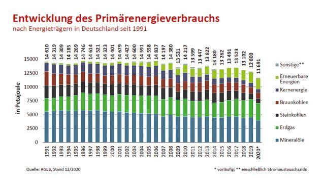 Grafik: Entwicklung des Primärenergieverbrauchs nach Energieträgern in Deutschland.