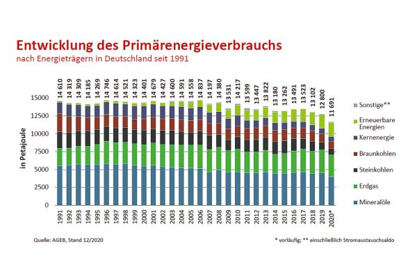 Entwicklung des Primärenergieverbrauchs: Im Vergleich zu 2006, dem Jahr mit dem bisher höchsten Energieverbrauch in Deutschland seit der Wiedervereinigung, beträgt der Rückgang im Jahr 2020 nach vorläufigen Berechnungen der AG Energiebilanzen rund 21 Prozent. Erkennbar ist eine Verschiebung im Energiemix zugunsten der erneuerbaren Energien.