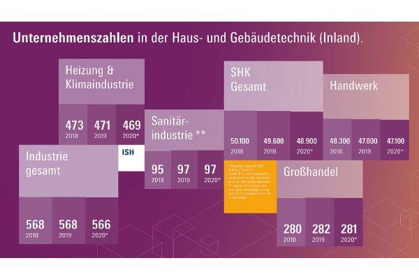 Unternehmenszahlen im Bereich Haus- und Gebäudetechnik: Insgesamt lassen sich dem Wirtschaftsbereich rund 49.000 Unternehmen zuordnen.