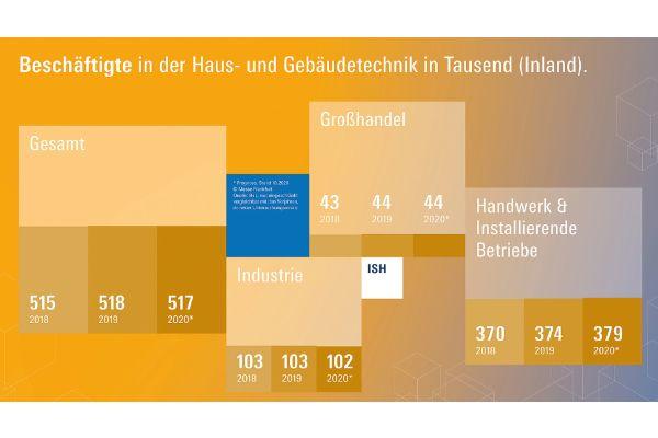 Die Anzahl der Beschäftigten im Bereich Haus- und Gebäudetechnik liegt bei 517.000 Personen.