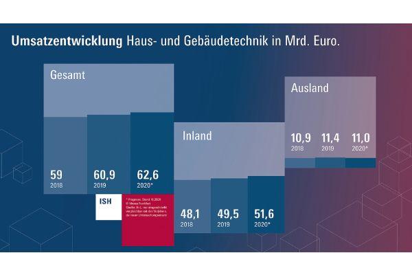 Die Umsätze im Bereich Haus- und Gebäudetechnik werden für das Jahr 2020 auf 62,6 Mrd. Euro geschätzt.