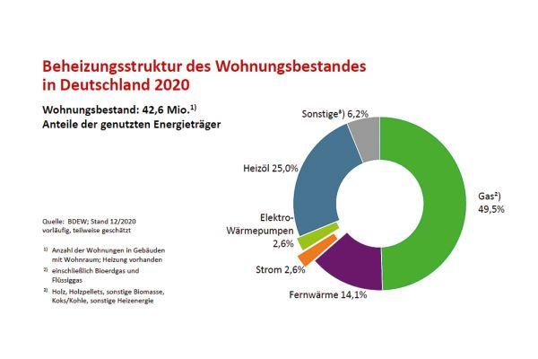 42,6 Mio. Wohnungen gab es 2020 in Deutschland. Laut BDEW wurde fast die Hälfte davon mit Gas beheizt, ein Viertel mit Heizöl und mehr als ein Achtel mit Fernwärme.