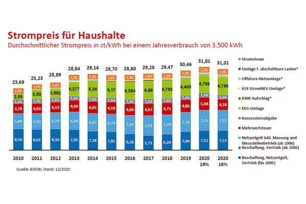 Der Strompreis für Haushaltskunden hat im Jahr 2020 nach Berechnung des BDEW ein neues Rekordniveau erreicht.