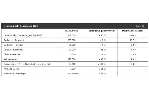 Der Gesamtmarkt für Wärmeerzeuger wuchs in 2020 um 13 Prozent auf 842.000 Stück.