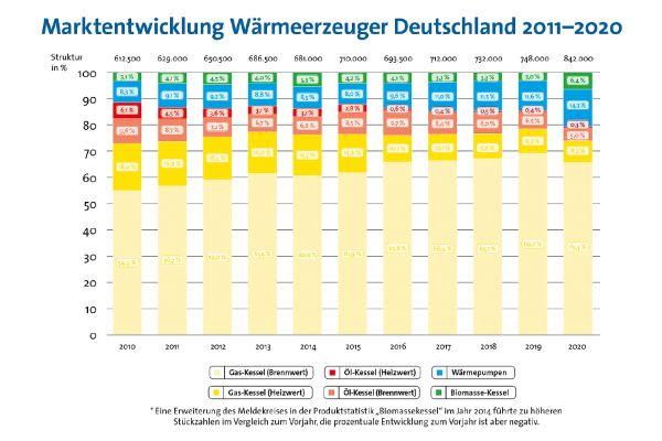 Der Absatz an Wärmeerzeugern ist in den vergangenen vier Jahren gestiegen. Gaskessel dominieren weiterhin, Wärmepumpen und Biomasse-Kessel gewinnen Marktanteile.