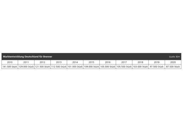 Der Markt für Brenner verbuchte in 2020 einen Rückgang auf 87.500 Stück.