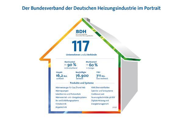 Die im BDH organisierten Unternehmen erwirtschafteten 2020 weltweit mit rund 76.900 Mitarbeitern einen Umsatz von 16,2 Mrd. Euro.