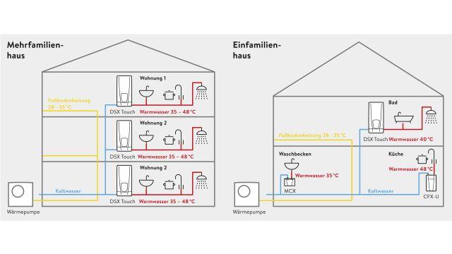 Das Bild zeigt zwei Grafiken, die eine getrennte Heizungs- und Warmwasserversorgung im Einfamilienhaus und im Mehrfamilienhaus darstellen.