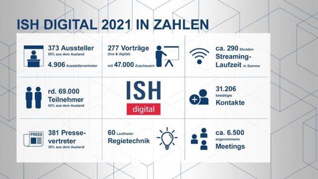 Das Bild zeigt Daten und Fakten zur ISH digital 2021.