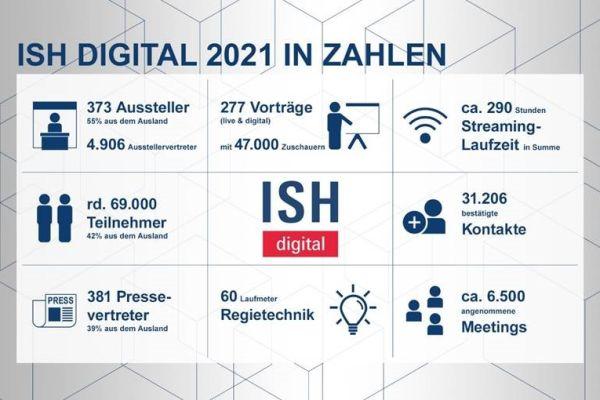 Positives Fazit zur ISH digital 2021