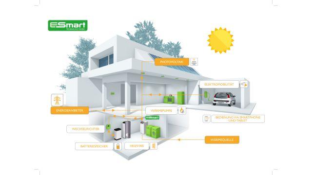 "Schema: Energiemanagementsystem ""E-Smart""."