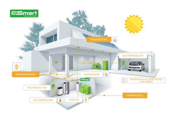 """Mit dem Energiemanagementsystem """"E-Smart"""" lassen sich elektrische Erzeuger und Verbraucher im Gebäude gezielt vernetzen und steuern."""