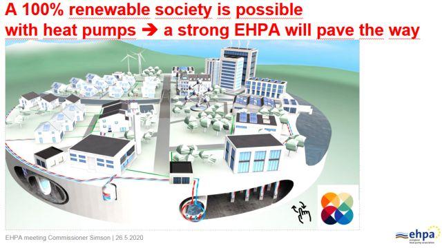 Grafik: Gesellschaft, die sich zu 100 Prozent auf erneuerbaren Energien abstützt, ist möglich. Europäischer Wärmepumpenverband EHPA will den Weg pflastern.