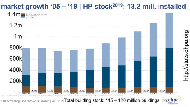 Grafik: Entwicklung der jährlichen Wärmepumpen-Installationen in Europa.