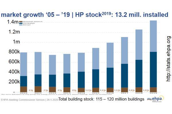 Entwicklung der jährlichen Wärmepumpen-Installationen in Europa. 2020 dürften es knapp 2 Mio. Einheiten gewesen sein.